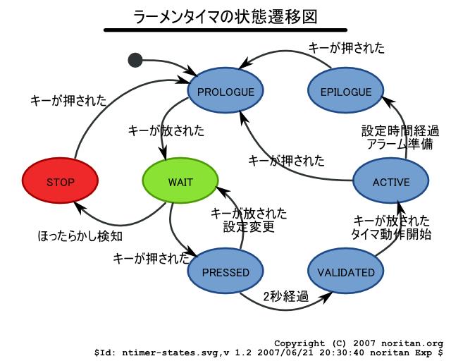 astah* community | UMLモデリングツール | Astah